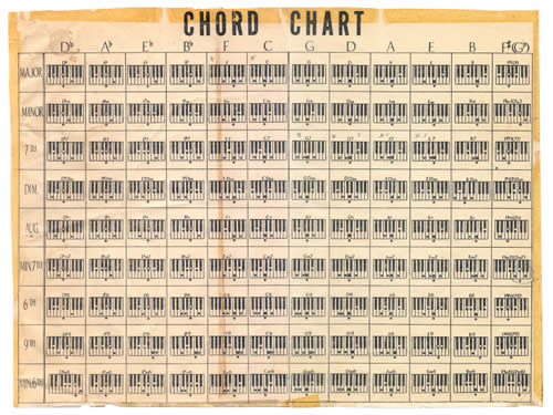 chord chart small Piano Chords
